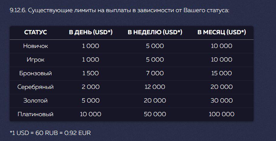 Лимиты на выплаты в казино Vavada (Вавада)